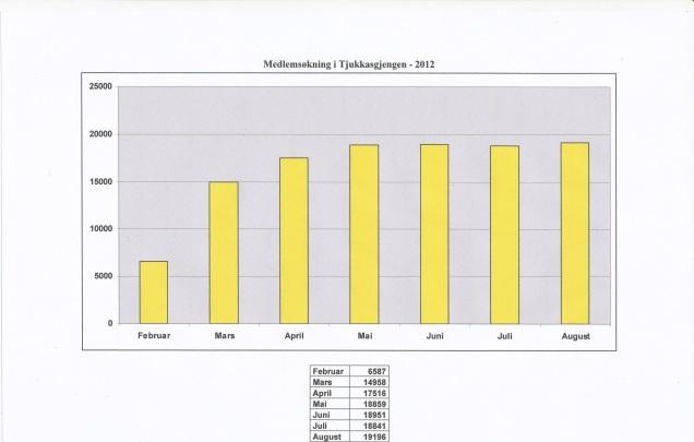 Statistikk - august 2012
