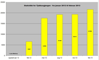 Statistikk- jan 12 - feb 13